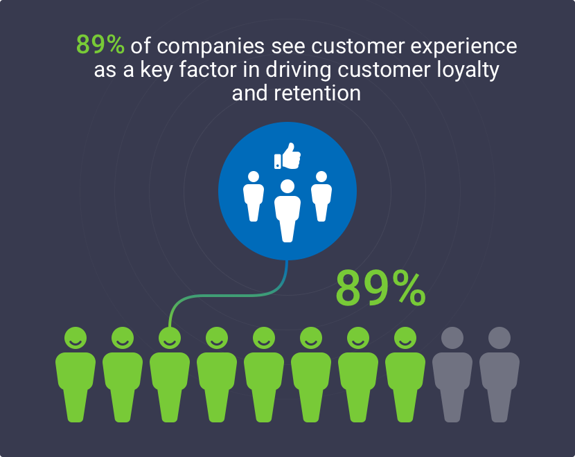 Best-in-class companies optimize customer journeys