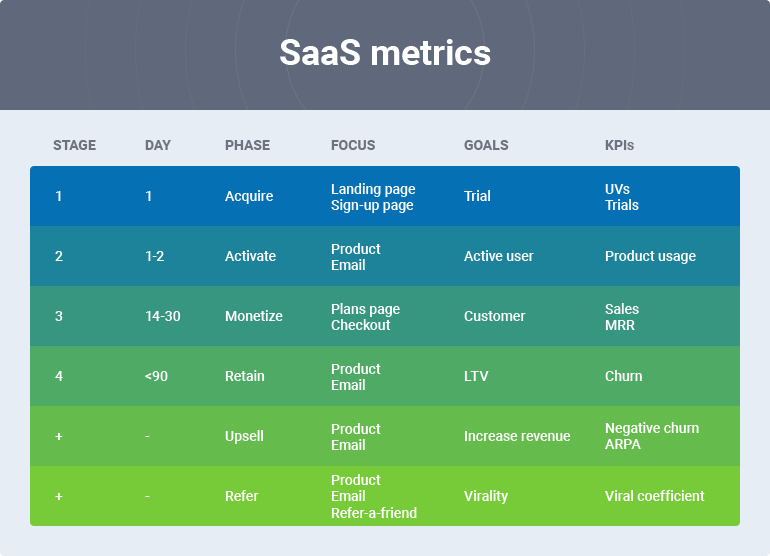 Conversion Rate Optimization in SaaS Companies