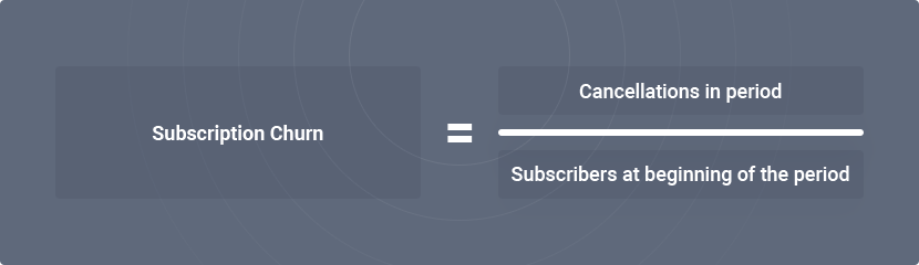 Subscriber/Customer Churn Rate