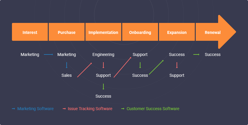 How to Create a Customer Success Journey Map