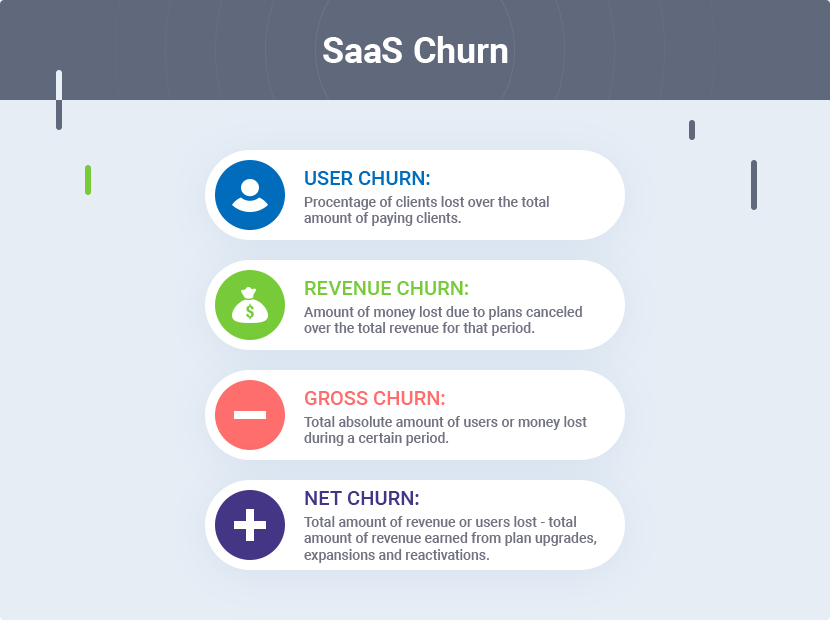 Why Churn is Critical in SaaS