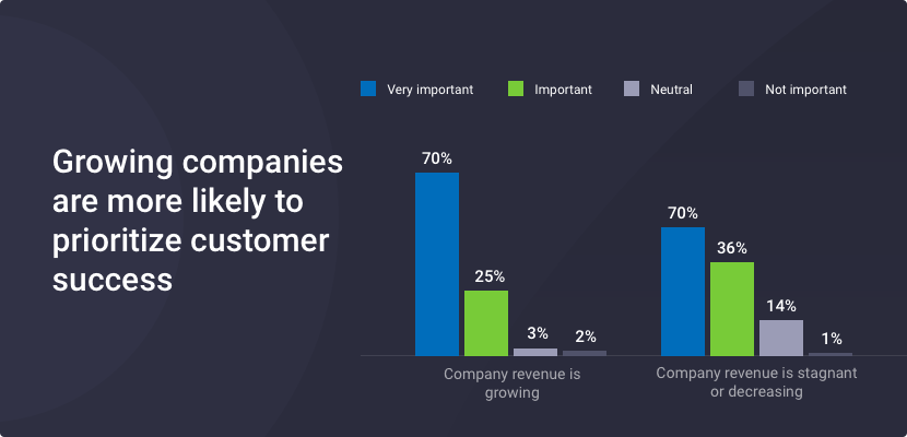The Ultimate Guide to Customer Success for SaaS