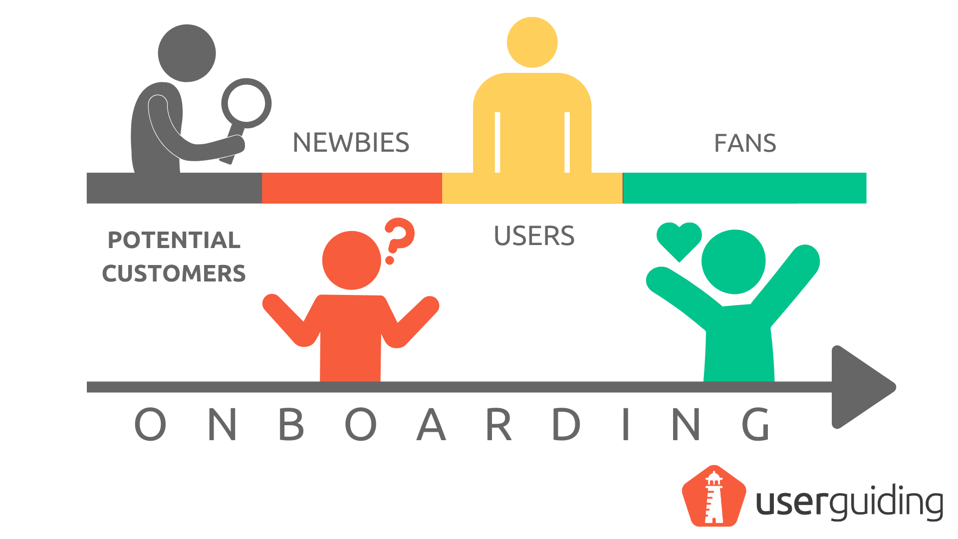 What is User Onboarding
